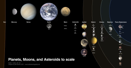 solar system real size - photo #37